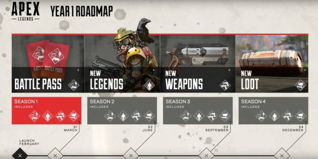 Apex Legends Has A Battle Pass That's Just Like Fortnite's