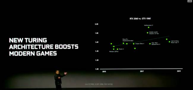 Nvidia Announces RTX 2060 Video Card, Price Starts At $350