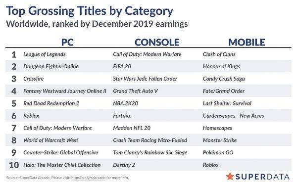"""Red Dead Redemption 2 saw a """"substantial boost"""" in digital PC sales after hitting Steam – SuperData"""