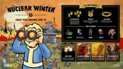 Fallout 76: Nuclear Winter Pre-Beta Period Extended