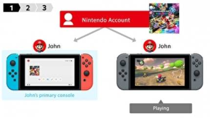 You can now share your digital Nintendo Switch games with other consoles